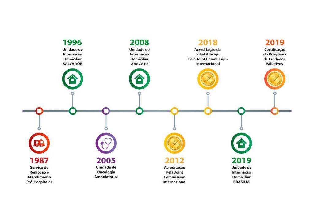 Linha do tempo da trajetória da S.O.S. Vida - Home Care