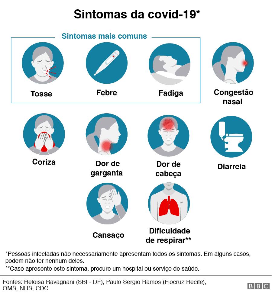 Sintomas da COVID-19