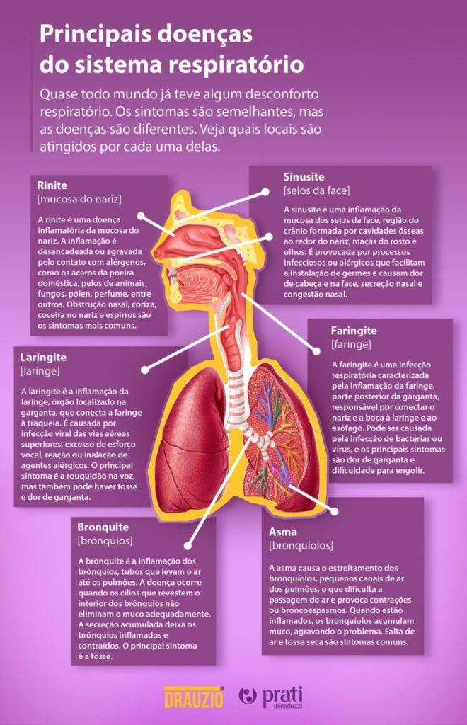 Principais doenças que afetam o sistema respiratório