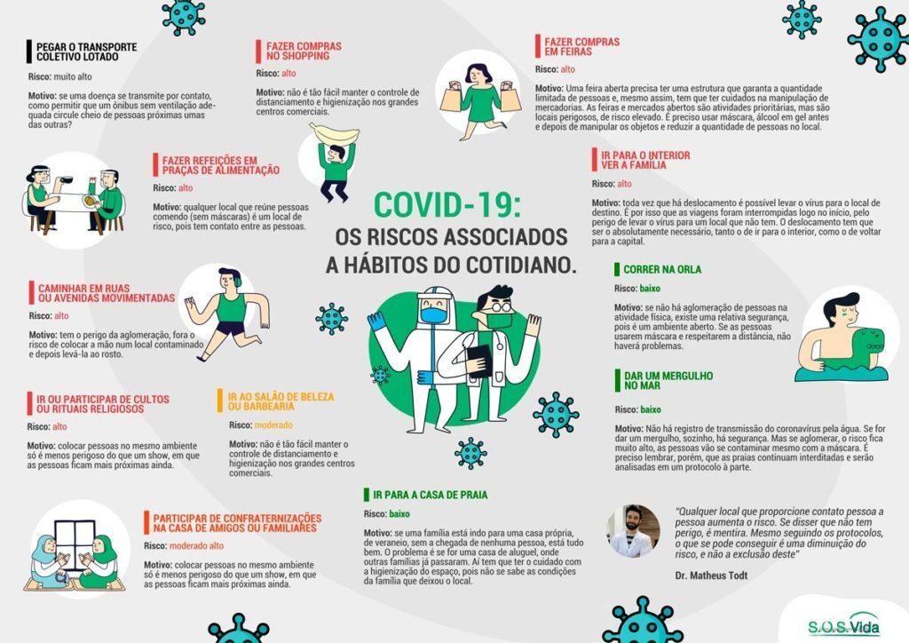 Confira o infográfico que destaca os riscos de contágio da Covid-19 associado a atividades do cotidiano - produzido em parceria com o infectologista Matheus Todt